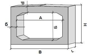 Звенья труб прямоугольных